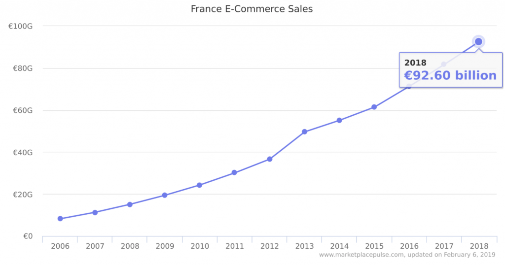France ecommerce sales